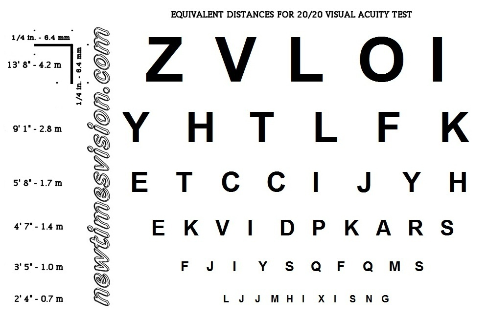 Newtimesvisionsnellen Chart Iphone Innovative Solutions To